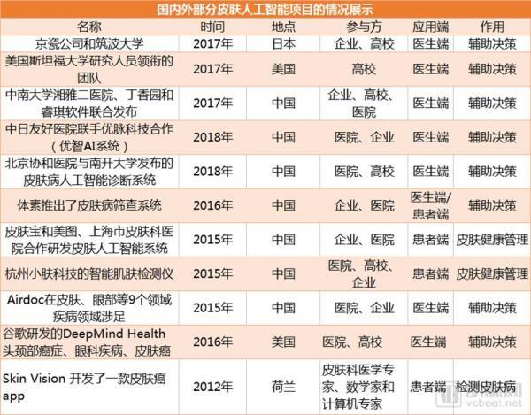 盘点全球11个皮肤病AI项目:63%用于医生端,中国企业最多,皆与顶级医院合作