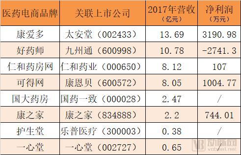 医药电商最新排行榜:多数实现盈利,最高营收13.69亿,净利润3190万元