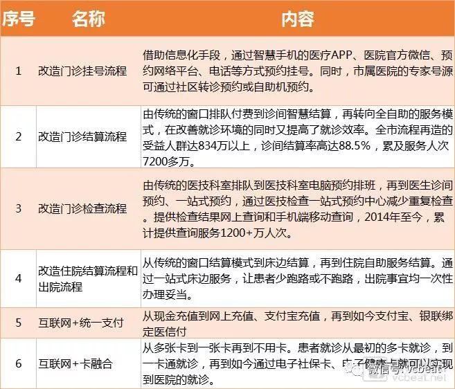 近日,浙江省杭州市余杭区第一人民医院(以下简称余杭区一院)因全流程、全人群刷脸就医,而被业内人士广泛关注。 这里所说的刷脸就医指的是,无论是医保患者,还是自费患者,他们只需刷脸就可轻松走完就医各项流程。由此,余杭一院也成为全国首家实现全流程刷脸就医的医院。 据观察统计,余杭一院通过刷脸功能完成院内建档,门诊挂号、支付等一些列操作,平均只需60秒,大大缩短了患者就医时间。在试运行一个半月以来,该院刷脸就医体验的患者有1000人次,支付金额累计3.