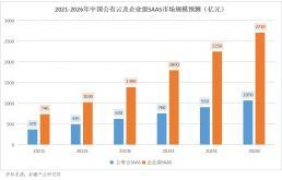 SaaS全链路生态成行业趋势,微盟的成长性如何?
