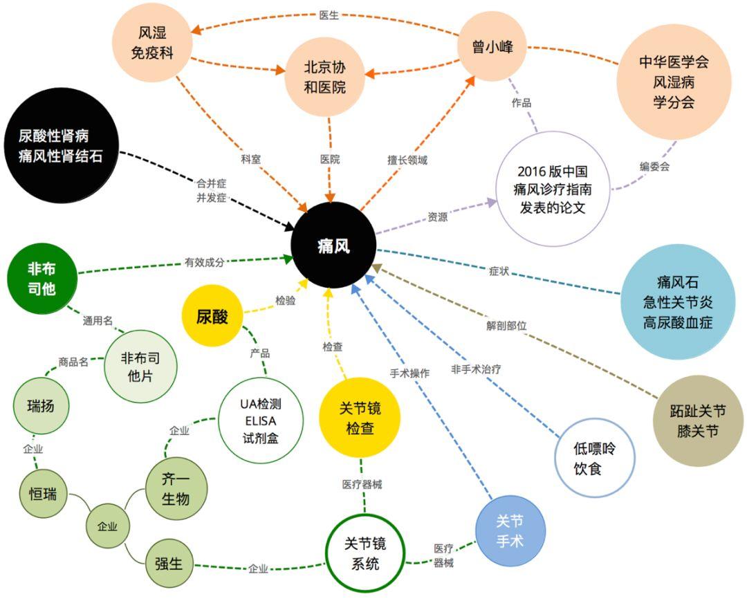 电商 知识图谱_google play 电影 知识图谱_垂直电商图谱