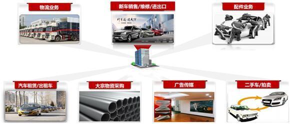 北汽鹏龙开启资本化之路,北汽集团又将添一家上市公司