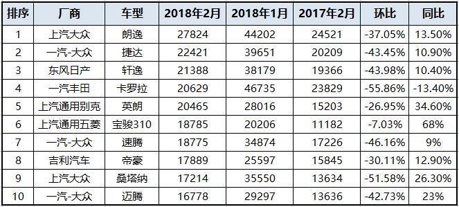 2月销量盘点 宝骏510杀出重围 本田CR-V拦腰斩 气数已尽?