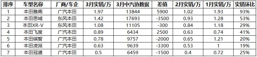 3月份实销出炉,本田大幅降价保销量,凯美瑞虚报4K销量