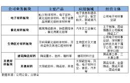 四大板块助力腾飞  国瓷材料的增长之路