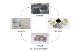 华宏科技并购稀土废料综合利用行业的龙头企业鑫泰科技