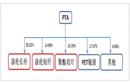 PTA产能集中亚洲 中国一路领跑