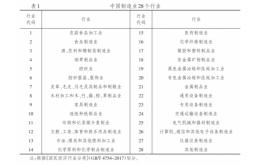 """制造强国战略深入实施,中国制造业成碳减排""""主力军""""!"""