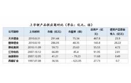 锂业双雄:天齐和赣锋胜负何时分?