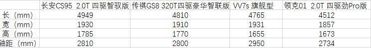 解读|只要国产,长安CS95、传祺GS8和VV7、领克01谁更具性价比