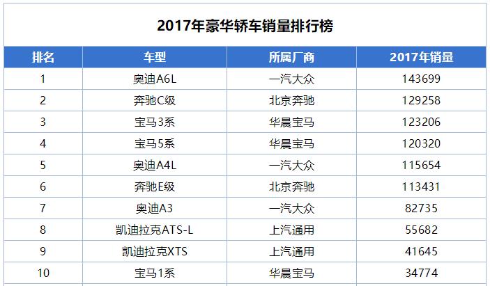 SUV强势助力,3系加冕为王,宝马:2017位居第二,2018志在千里