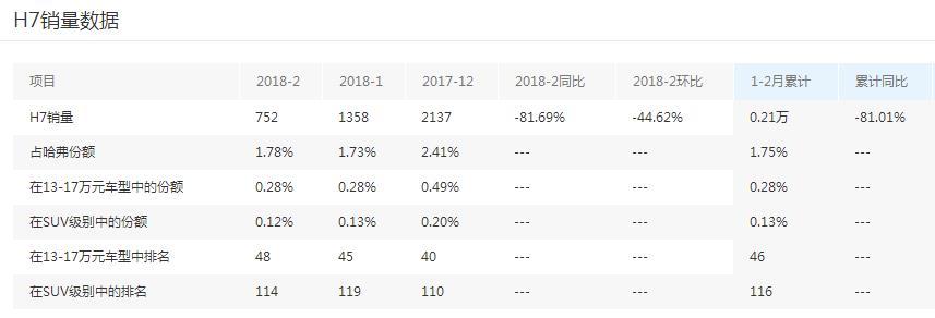 被H6和VV7夹击,销量同比暴跌至仅两成,哈弗H7为何如此低迷?