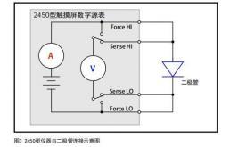源表应用之二极管I-V特性分析