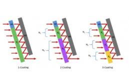 用于相干合成的合束-分束集成器件
