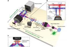 华人科学家研发出超快速相机,还能拍3D视频