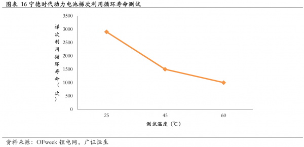 锂电池梯次利用及资源化回收最全面分析