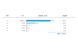嘀嗒出行赴港上市:上半年经调整净利润1.51亿元