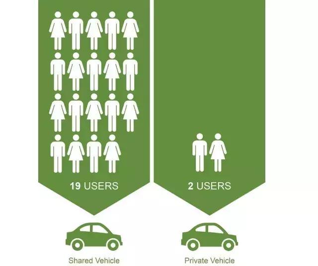 共享汽车丨全方位无死角满足出行需求