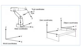ABB机器人数据类型的秘密4