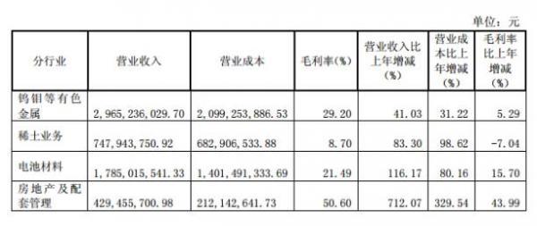 厦门钨业:2017年上半年净利4.53亿 同比增长562%