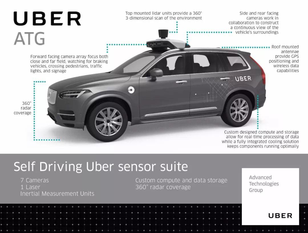这回真撞死人了!Uber全球首例自动驾驶致死事件技术分析