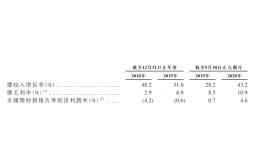 赴港IPO的京东物流,能否再图霸业?