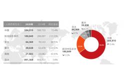 2020年的华为:三大业务正增长,云计算高增长