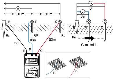 电力设备接地电阻测试仪的阻值过大危害及防范措施有哪些?