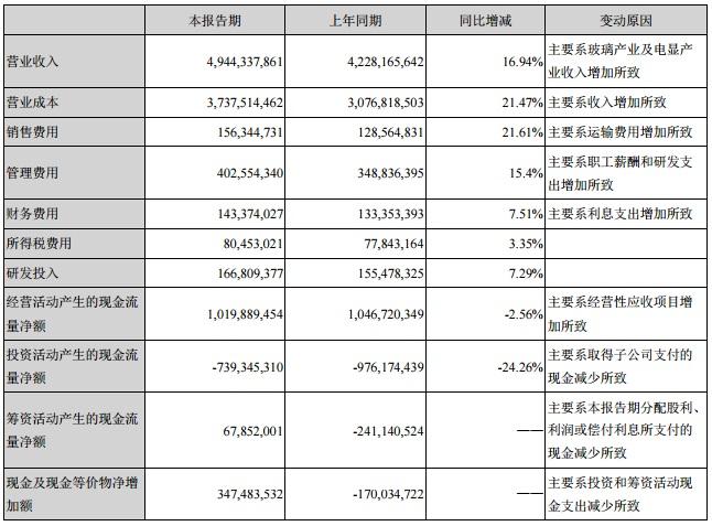 南玻A上半年营业收入49.44亿 增幅16.94%