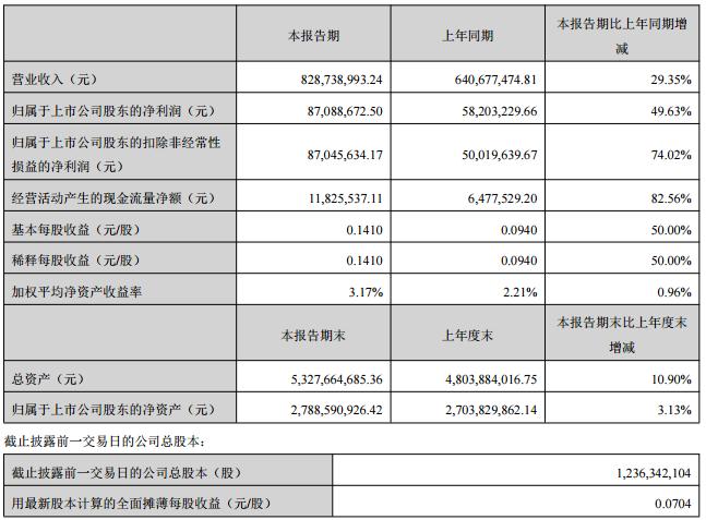 拓日新能上半年实现净利8.7万 同增50%