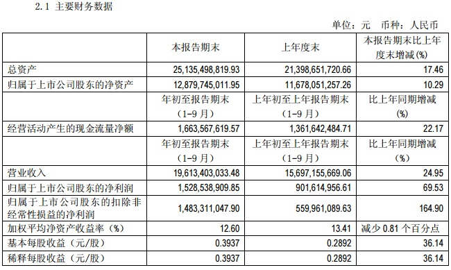 通威股份三季度营收196亿 净利大增七成