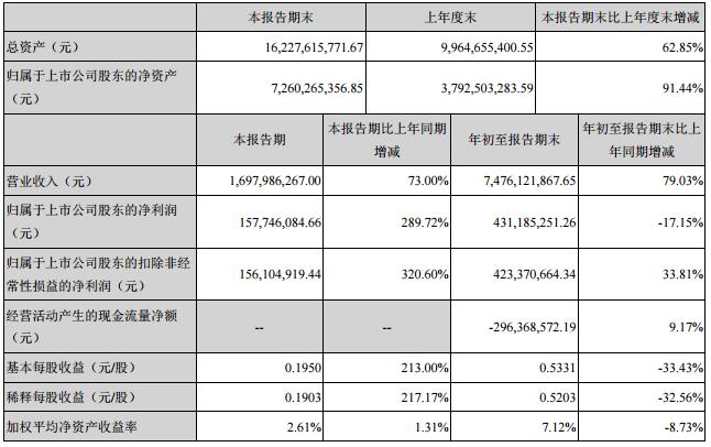 东方日升三季度营收16.98亿 净利同比增长289%