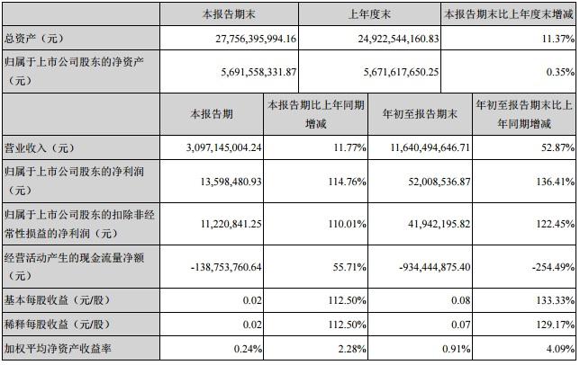 中利集团三季度营收30亿元 净利同期增长114 %