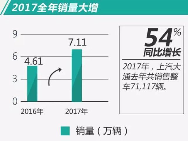 第一季度只卖2万辆大通2018年13万辆目标能实现吗?