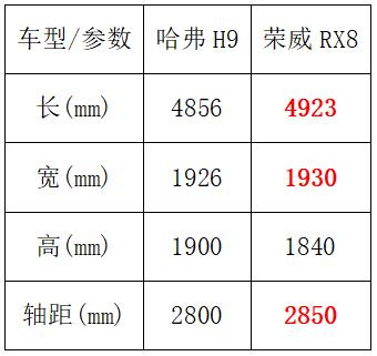 非承载式硬派大型SUV哈弗H9和荣威RX8谁更值得选择?