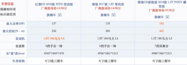 红旗H5和博瑞谁能扛起中国中级轿车品牌和销量大旗?