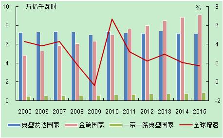 全球电力经济发展状况之电力篇:电力生产形势