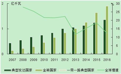 全球电力经济发展状况之电力篇:电力发展新形势