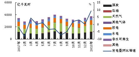 【能源眼?电力】1月美国发电量增速较快,煤炭发电量同比增速由负转正