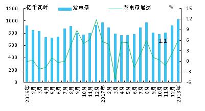 【能源眼?电力】2018年1月日本火电占比大幅提高
