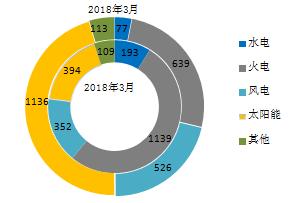 【能源眼?电力】2018年1-3月全国分技术类型新增装机情况及各省比较