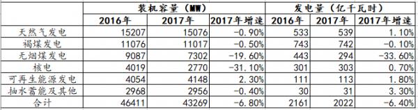 【能源眼?企业】德国莱茵集团(RWE)2017年经营情况分析(下)