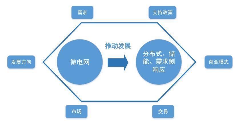 并网型微电网与分布式能源交易实施路径