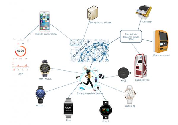 区块链进入3.0时代的关键:在于找到核心应用场景