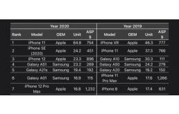 2020年全球十大最畅销智能手机:苹果11排名第一