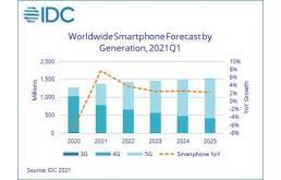 2021年Q1全球晶圆代工排名发布,台积电市场份额稳居第一!