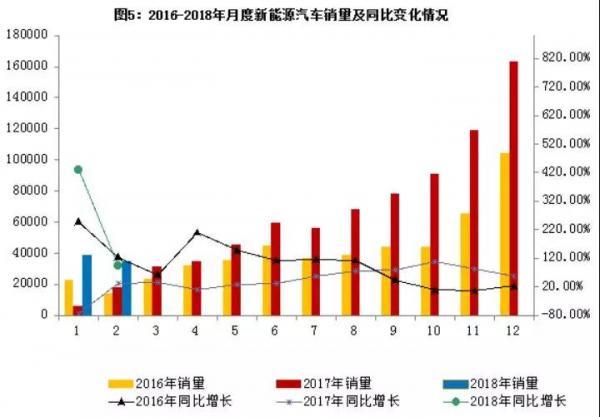 增长!2月新能源汽车产销两旺,增势有望继续!