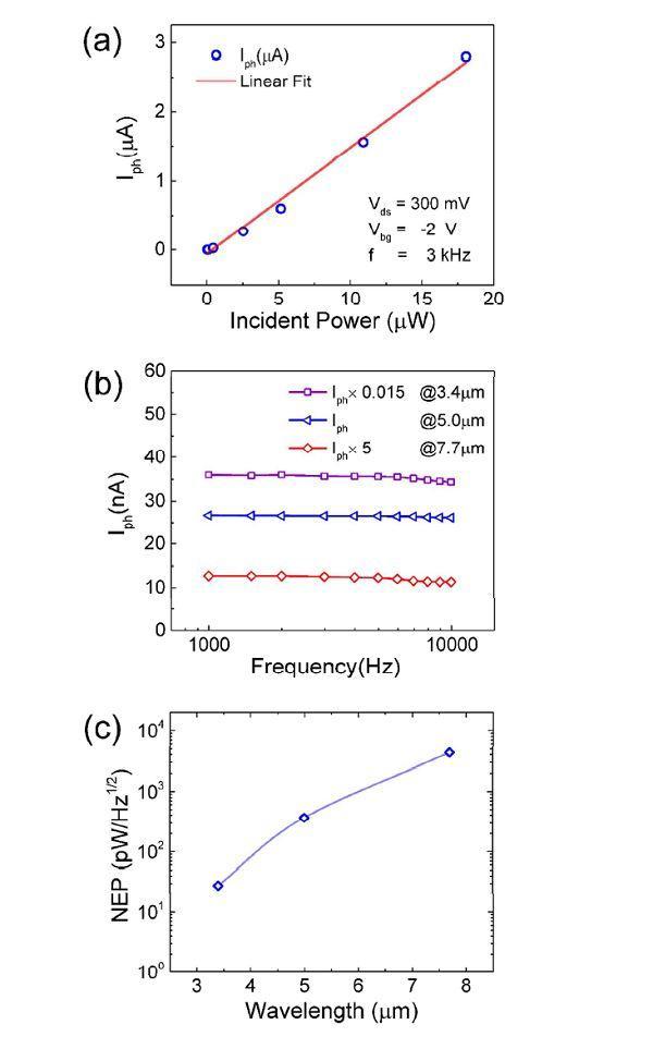 Nano Energy:Ni0.85Co0.15WO4纳米片电极用于超级电容器