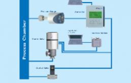 真空系统中压力和真空度测量和控制的基本概念