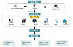 自助分析平台,助力开启数据化运营之路